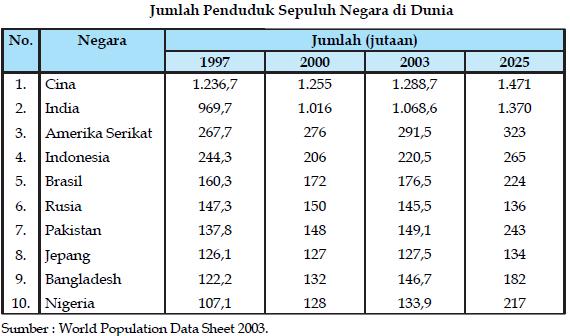 Pertumbuhan Penduduk dan faktor yang mempengaruhi ...